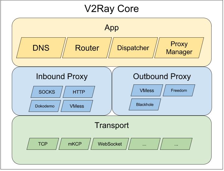 V2ray编译及定制| 技术小站